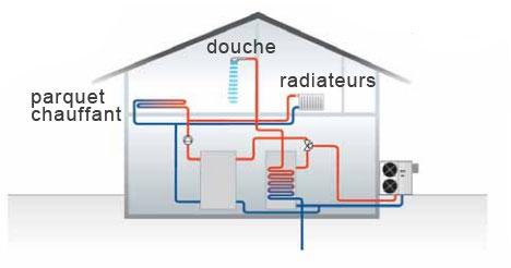 pompe à chaleur haute température pour toute la maison