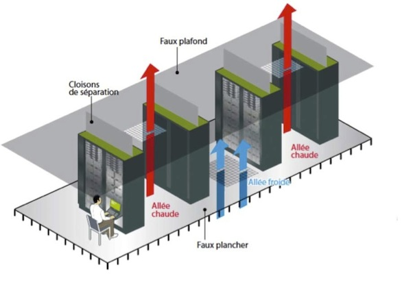 Climatisation datacenters